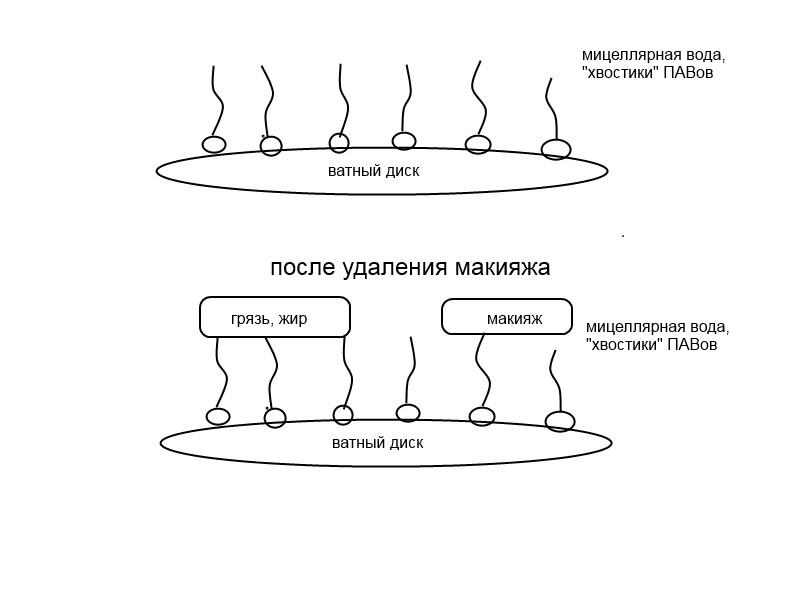 Мицеллярная вода на ватном диске
