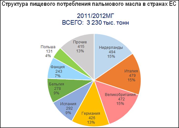 Потребление пальмового масла в Европе
